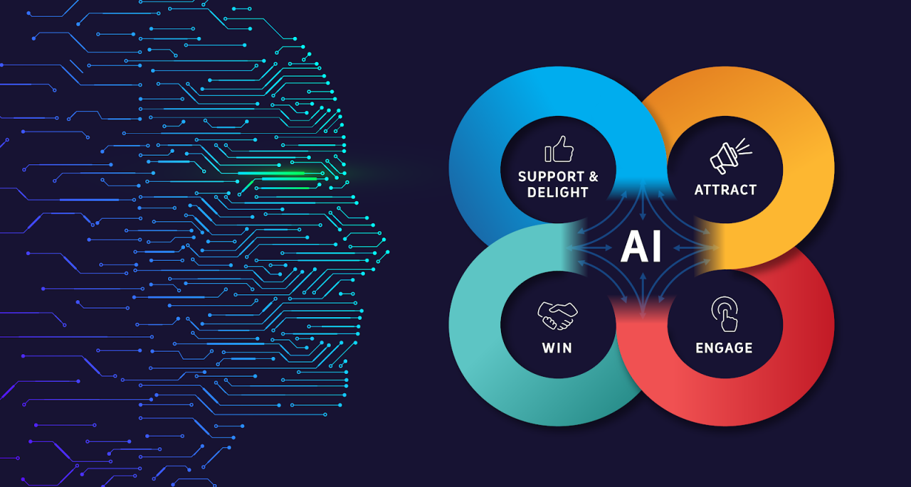 How AI is Evolving the Traditional Marketing in 2020? -WINX Technologies