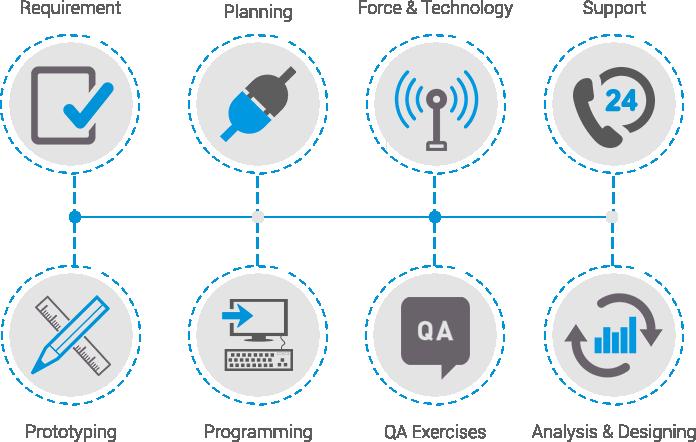 Custom Web Development Process - WINX Technologies