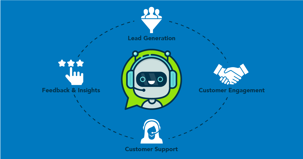 Conversational AI : The Future of Business and Trade -WINX Technologies